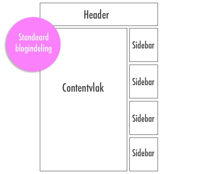 standaard-indeling-van-een-blog
