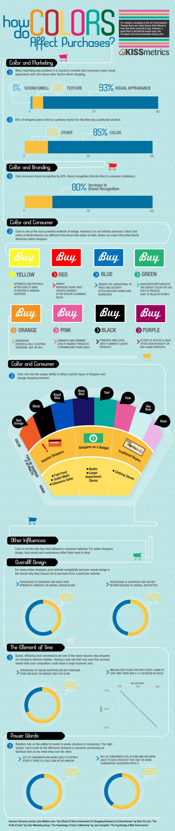kleurenpsychologie-aankopen-winkelaars